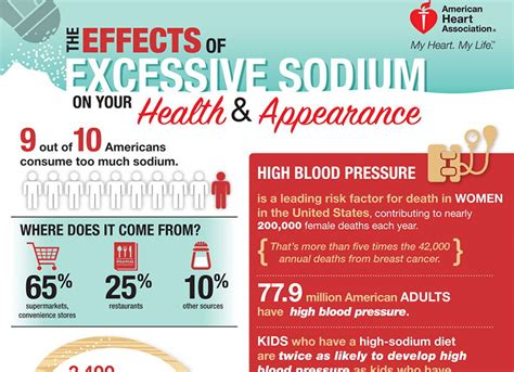 Salt L Side Effects the side effects of much sodium dr sam robbins