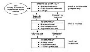 kerangka dan format business plan strategic planning for information system catatan