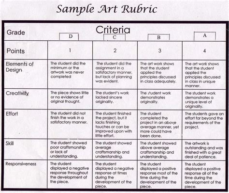 Self Assessment Essay Rubric by 25 Best Ideas About Rubric On Education Resources Teaching Elementary