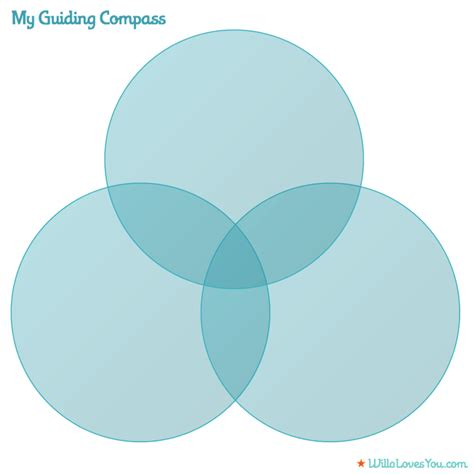 what s a venn diagram the of work what s your guiding compass
