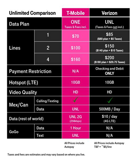 mobile plans best unlimited wireless plan new verizon vs t mobile vs