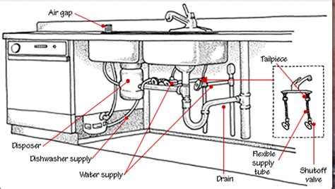 Double Sink Plumbing Diagram Car Interior Design Plumbing Diagram For Kitchen Sink