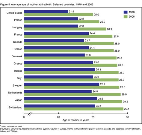 average of products data briefs number 21 august 2009