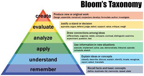 taksonomi bloom  share