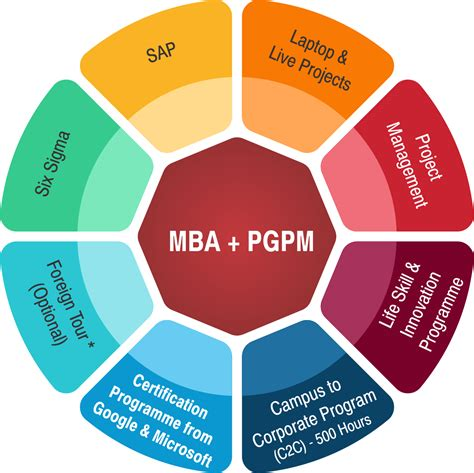 Mba Course Fee In India by Gibs Business School Gibs Bangalore Fees Courses