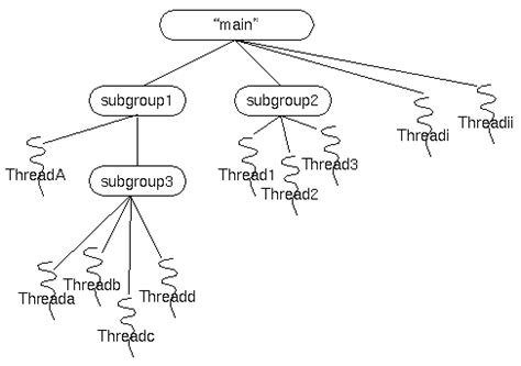 java pattern group count the threadgroup class