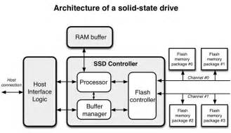 coding for ssds part 2 architecture of an ssd and