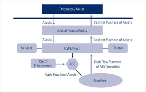 securitization flowchart fdic supervisory insights enhancing transparency