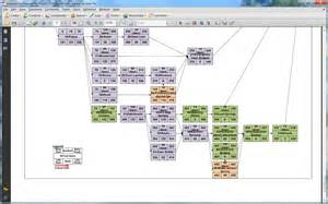 network diagram in ms project what does status in the legend for this network