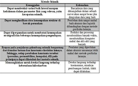 Interpretasi Seismik Refleksi geofisika metode seismik refraksi