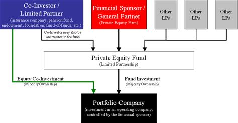 equity fund structure diagram understanding the principles of equity financing