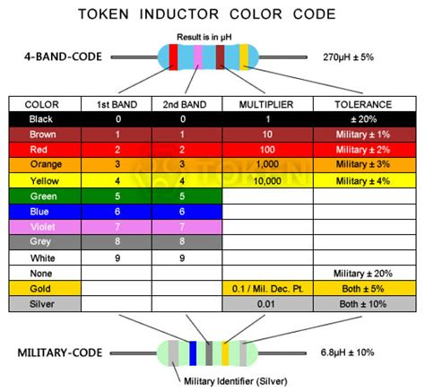 inductor color band code inductor color code token components