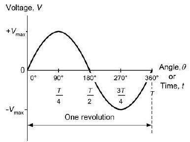 instantaneous voltage across resistor formula what does ω stands for in the instantaneous voltage equation of an ac voltage quora