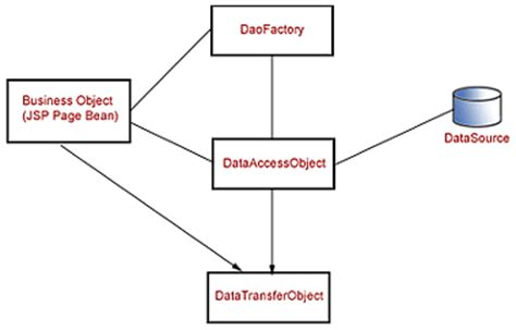 dao pattern in java exle 187 data access object design pattern