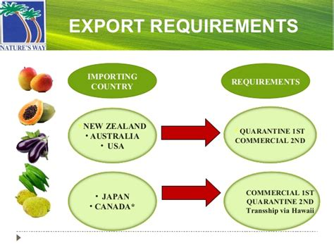 Mba In Export Import In Usa by Natures Way Co Fiji Ltd Mba 434 2013
