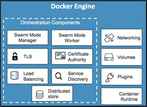 docker tls tutorial docker swarm integrated into docker engine centurylink