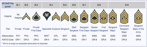 united states army officer rank insignia in use today us dod pay u s army rank insignia hyrum s heroes