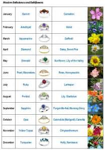 birthstones by month color and meaning 25 best ideas about month flowers on birth