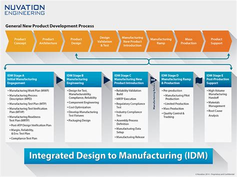 New Product Introduction Engineer by Integrated Design To Manufacturing Nuvation Engineering