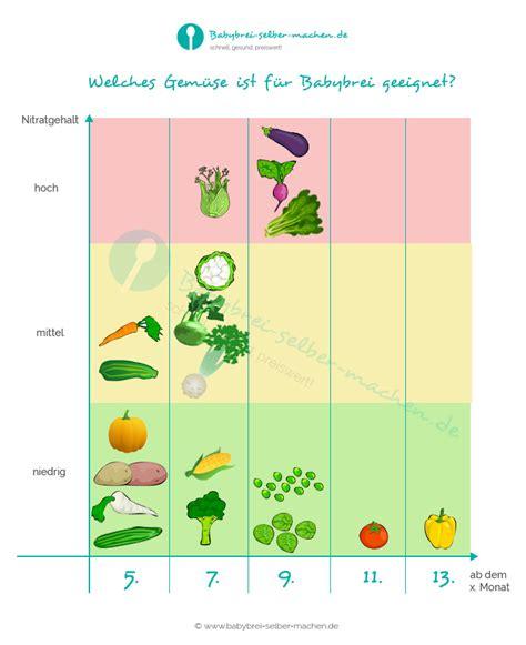 wann essen nach zahnextraktion welches gem 252 se ist f 252 r babybrei geeignet infografik mit