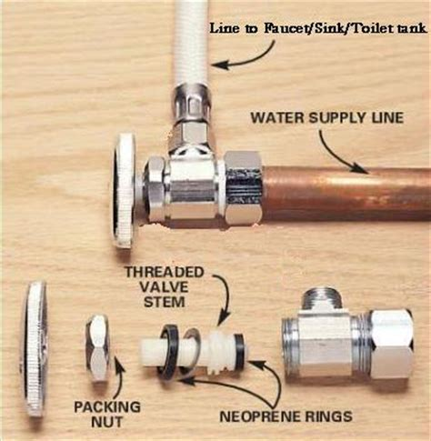 clogged toilet supply line