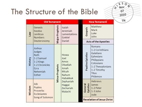 what are the main sections of the hebrew bible what are the three sections of the hebrew bible 28