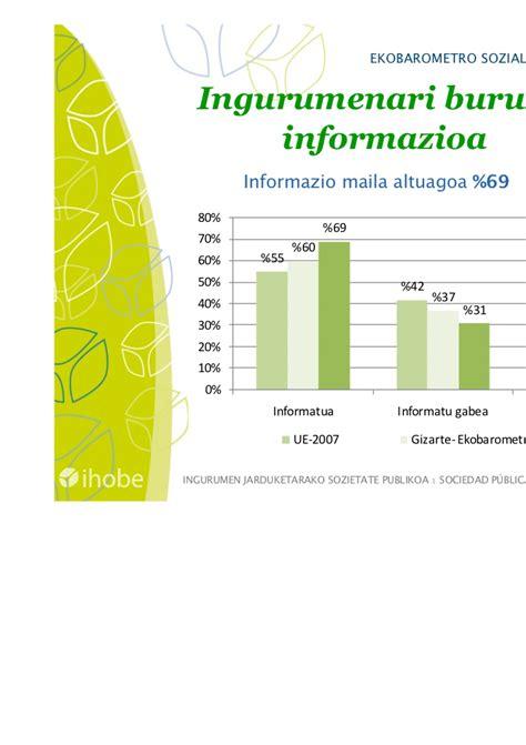 Bã Ro by 2011ko Ekobarometro Soziala Eaeko Herritarrek