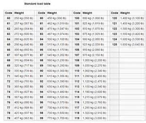 Car Tire Load Index Chart Load Speed Ratings