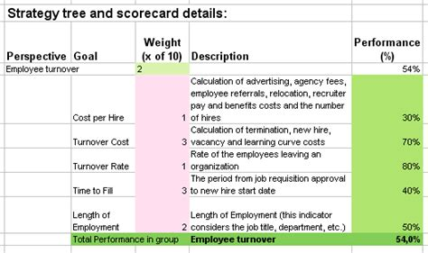 Metrics For Hiring And Managing Employees 16 Hr Kpis That Make A Difference For Your Balanced Scorecard