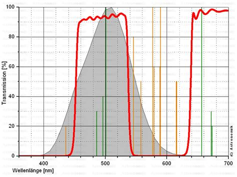 astronomik cls light pollution filter astronomik cls deep sky light pollution filters rother