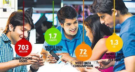 indian mobile 702 mn smartphone users in india will account for 85 of