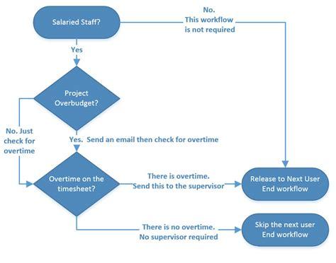 workflow process project management workflow diagram information