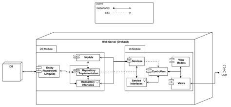 mvc pattern software engineering asp net mvc modular enterprise architecture using mvc