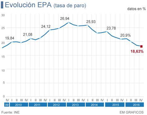subcidios de desempleo en el ultimo trimestre argentina 2016 el a 241 o 2016 cierra con 541 700 parados menos y la tasa cae