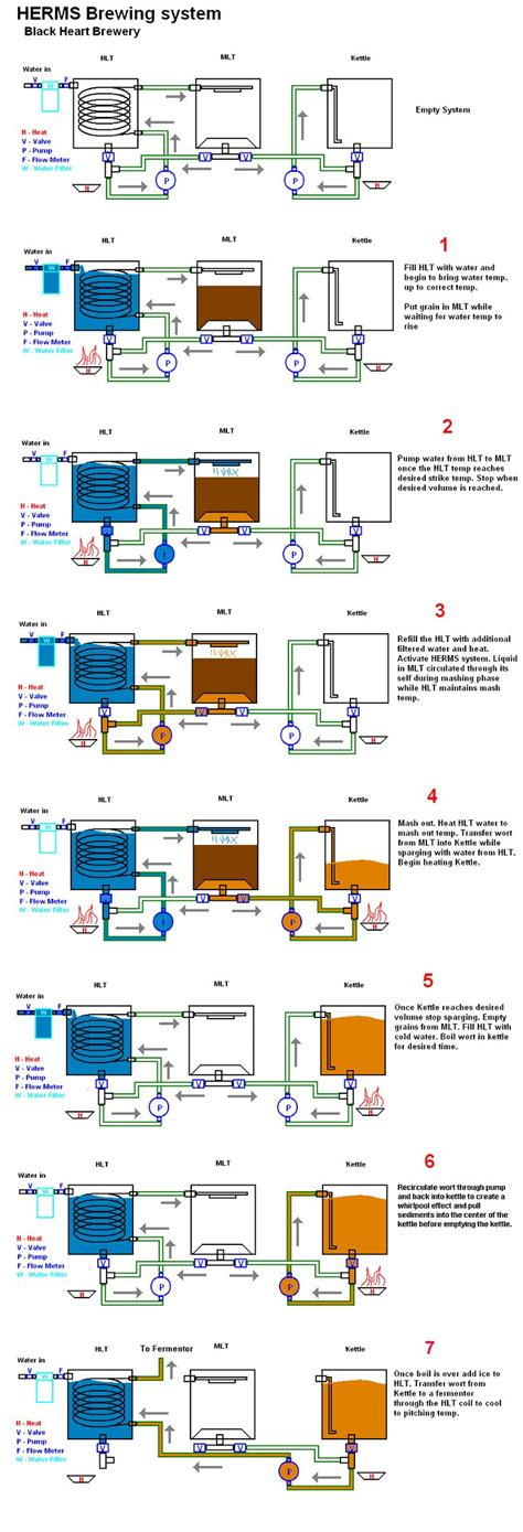 home brewing setup diagram automated herms system home brew forums homebrew