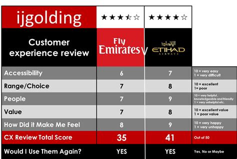 emirates vs etihad emirates vs etihad customer experience review i j golding