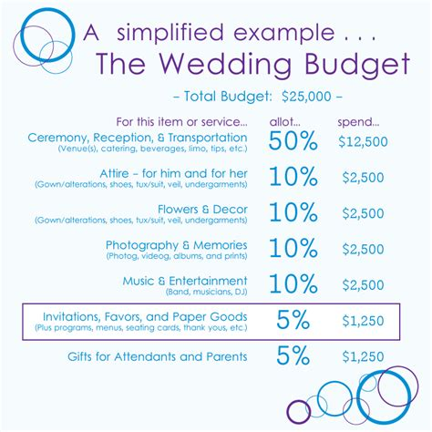 budget wedding advice how much to budget for wedding invitations