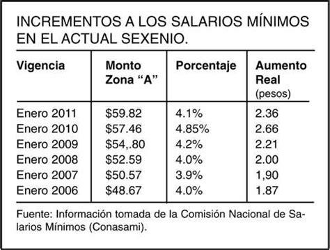 cuanto es un salario minimo en uruguay en 2016 la jornada los 5 millones 860 mil mexicanos que ganan el