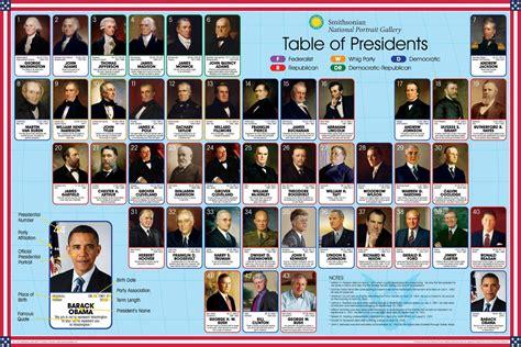 printable poster of u s presidents smithsonian smithsonian presidents jigsaw puzzle
