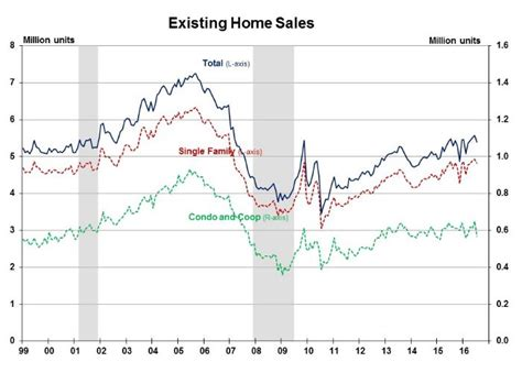 anemic inventory slows existing home sales themreport