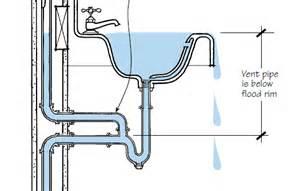 plumbing venting explained jlc plumbing bath