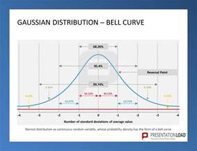 Excel Bell Curve Template by Pin Bell Curve Template Excel Image Search Results On