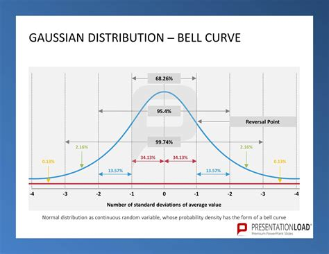 gaussian distribution bell curve six sigma