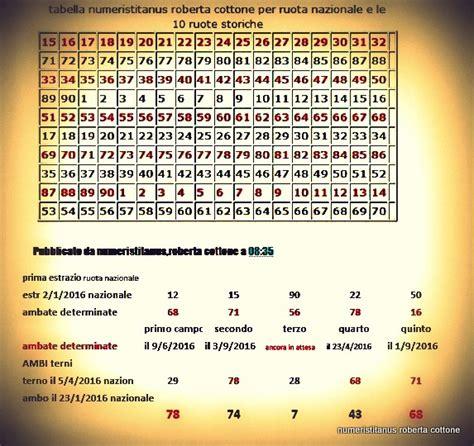 tavola numerica numeris titanus roberta cottone ruota nazionale tavola