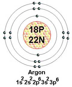 How Many Protons And Neutrons Are In Argon Scientia Biology Chapter 2 Composition And Chemistry