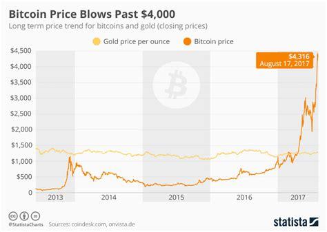 bitcoin usage chart bitcoin price blows past 4 000 statista