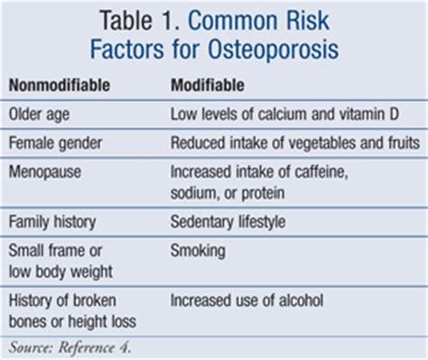 Risk Factors For Osteoporosis by Overview Of The Management Of Osteoporosis In