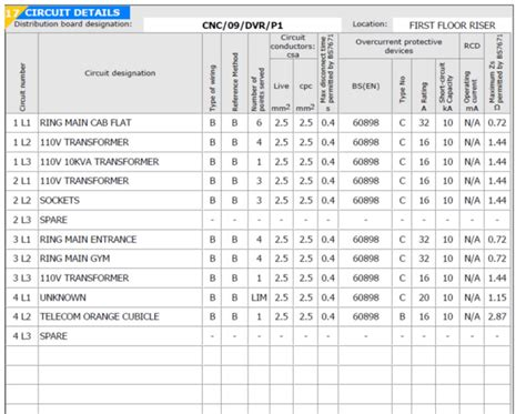 Electrical Test Report Template Electrical Installation Test Certificate Template Pat