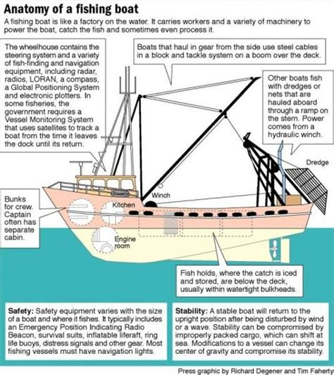 diagram of fishing boat anatomy of a fishing boat pressofatlanticcity