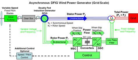 induction generator grid wind power technology and economics lekule